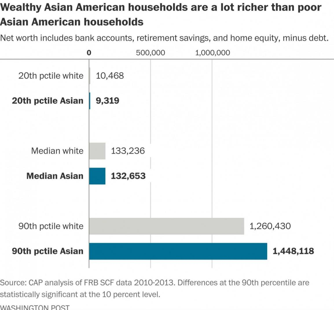 Rich And Poor Asian Americans