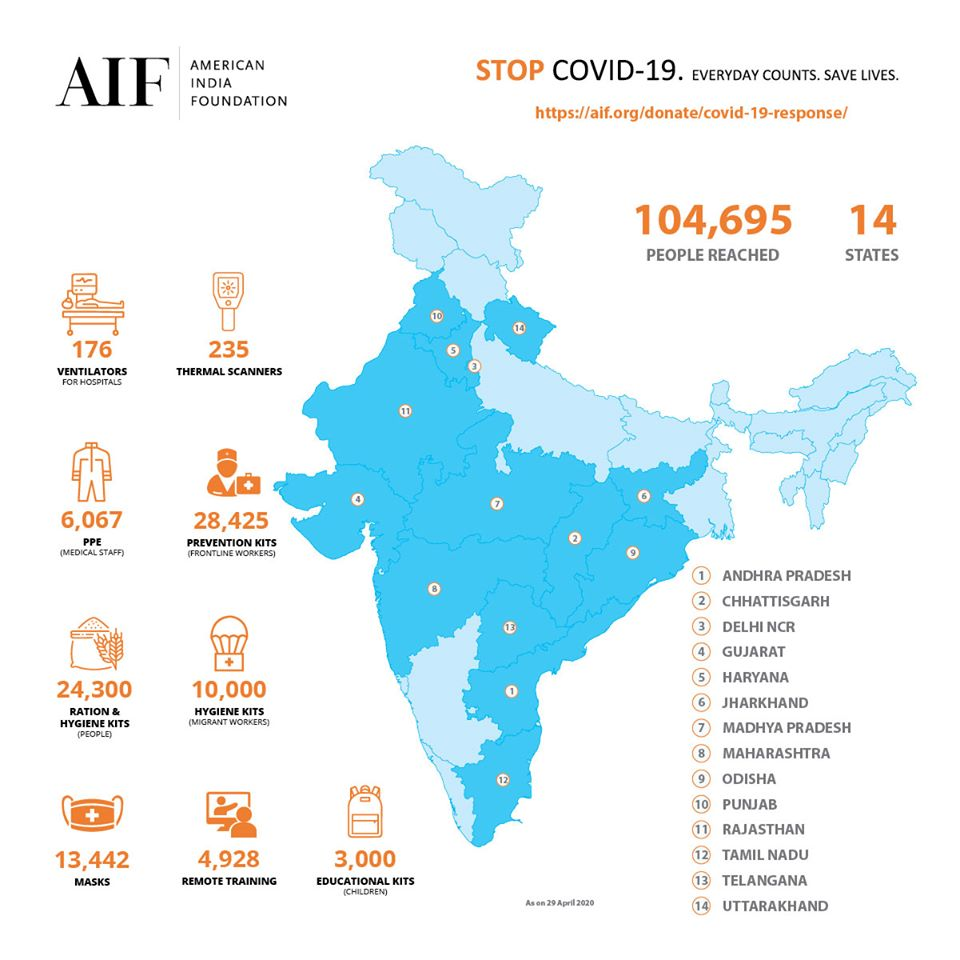 AIF Reaches More Than 100,000 People In 14 States With Its COVID19 Response